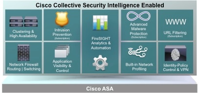 Cisco ASA 5500 Series Software Options